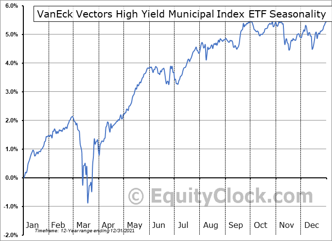 VanEck Vectors High Yield Municipal Index ETF (NYSE:HYD) Seasonal Chart