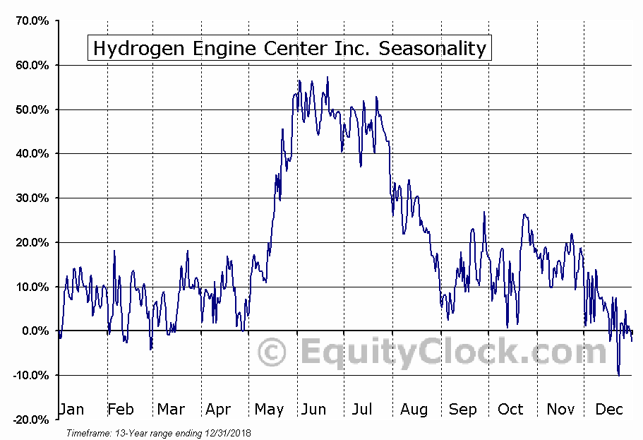 Hydrogen Engine Center Inc. (OTCMKT:HYEG) Seasonal Chart