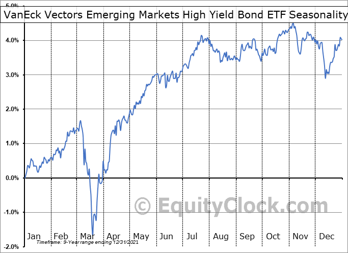 VanEck Vectors Emerging Markets High Yield Bond ETF (AMEX:HYEM) Seasonal Chart