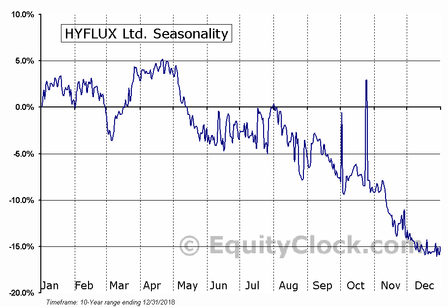 HYFLUX Ltd. (OTCMKT:HYFXF) Seasonal Chart