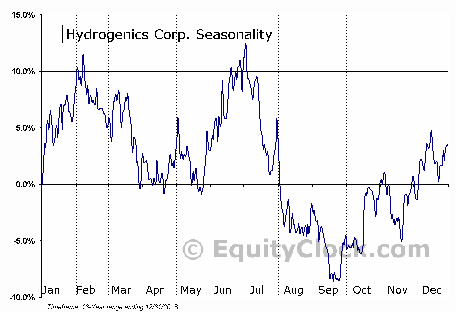 Hydrogenics Corp. (TSE:HYG.TO) Seasonal Chart