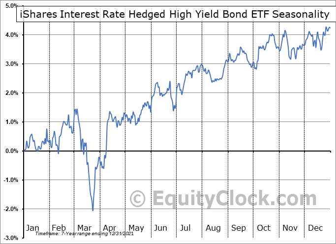 iShares Interest Rate Hedged High Yield Bond ETF (AMEX:HYGH) Seasonal Chart