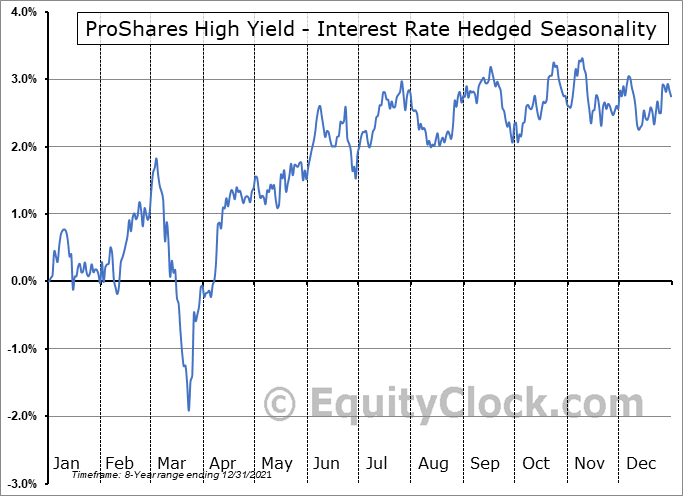 ProShares High Yield - Interest Rate Hedged (NYSE:HYHG) Seasonal Chart