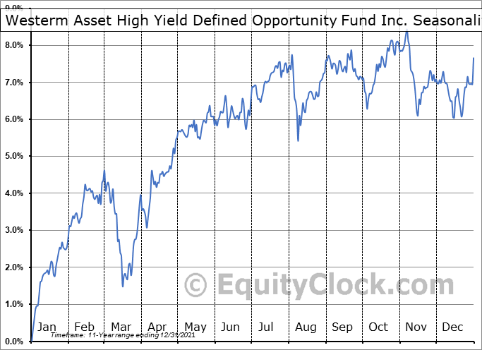 Westerm Asset High Yield Defined Opportunity Fund Inc. (NYSE:HYI) Seasonal Chart