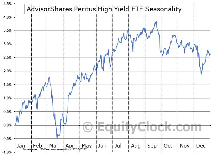 AdvisorShares Peritus High Yield ETF (NYSE:HYLD) Seasonal Chart