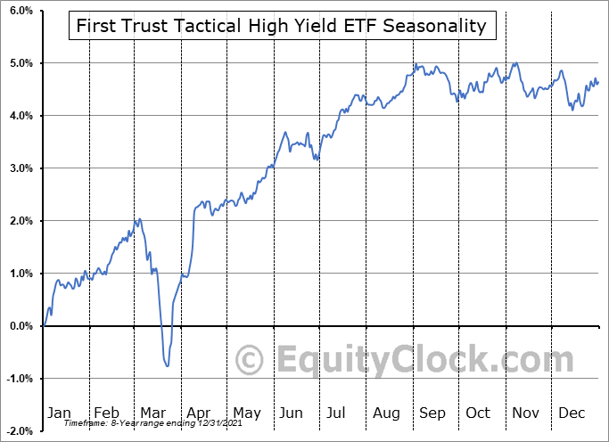 First Trust Tactical High Yield ETF (NASD:HYLS) Seasonal Chart