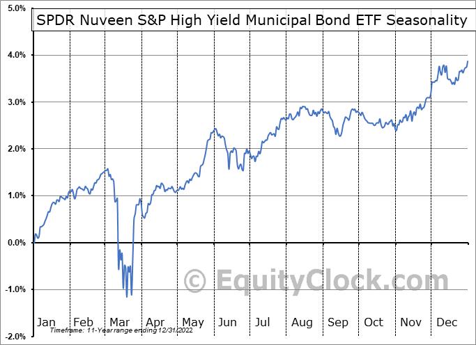 SPDR Nuveen S&P High Yield Municipal Bond ETF (NYSE:HYMB) Seasonal Chart