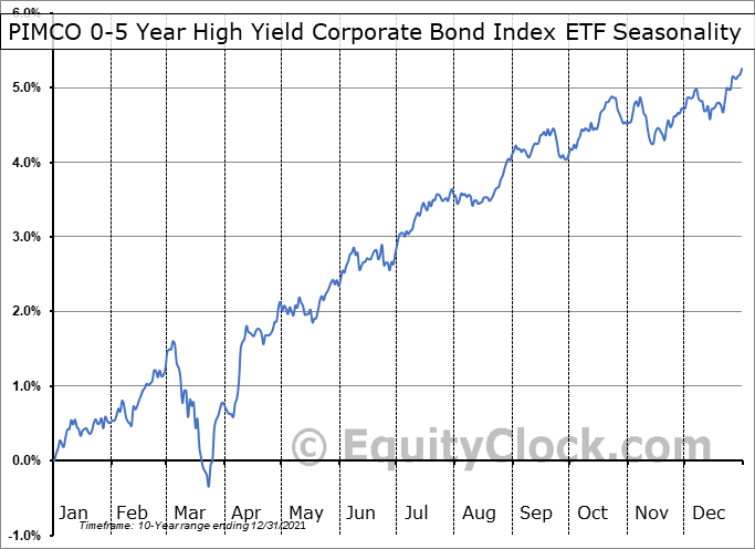 PIMCO 0-5 Year High Yield Corporate Bond Index ETF (NYSE:HYS) Seasonal Chart