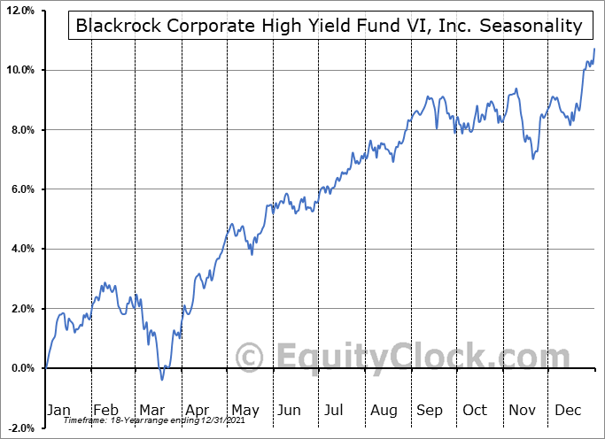 Blackrock Corporate High Yield Fund VI, Inc. (NYSE:HYT) Seasonal Chart