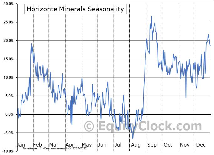 Horizonte Minerals Plc (TSE:HZM.TO) Seasonal Chart