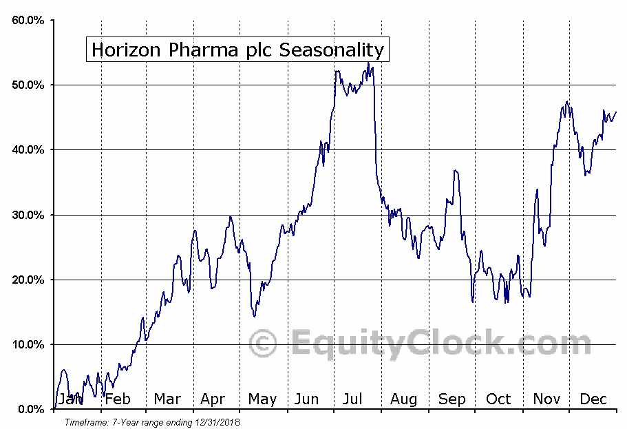 Horizon Pharma plc (NASD:HZNP) Seasonal Chart