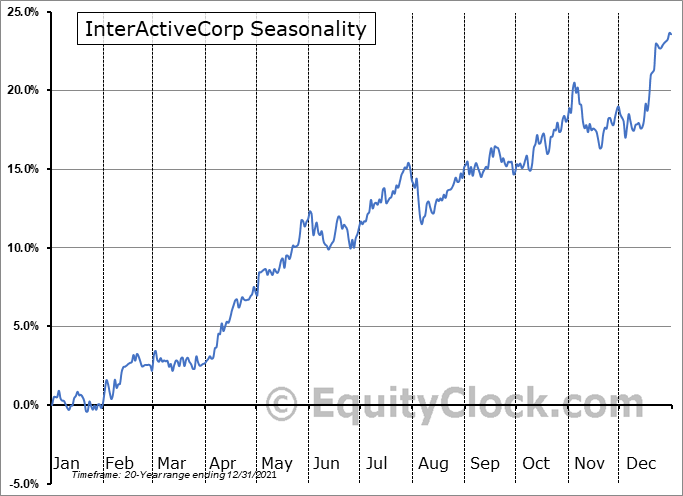 InterActiveCorp (NASD:IAC) Seasonal Chart
