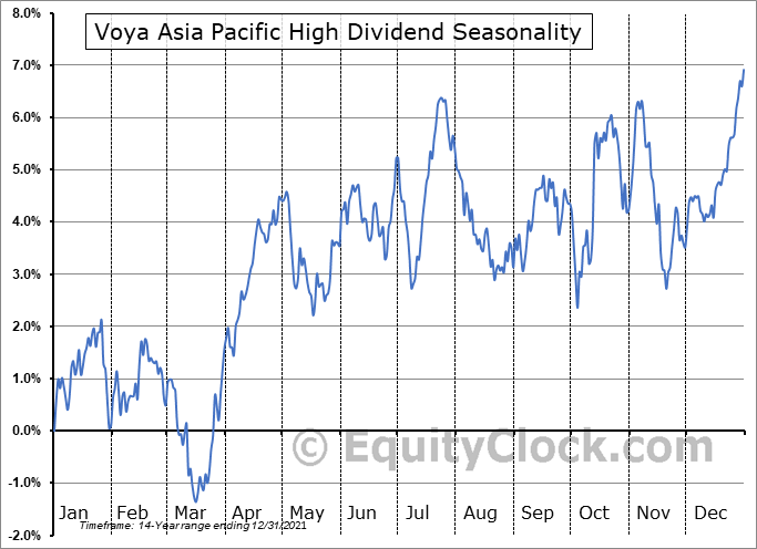 Voya Asia Pacific High Dividend (NYSE:IAE) Seasonal Chart