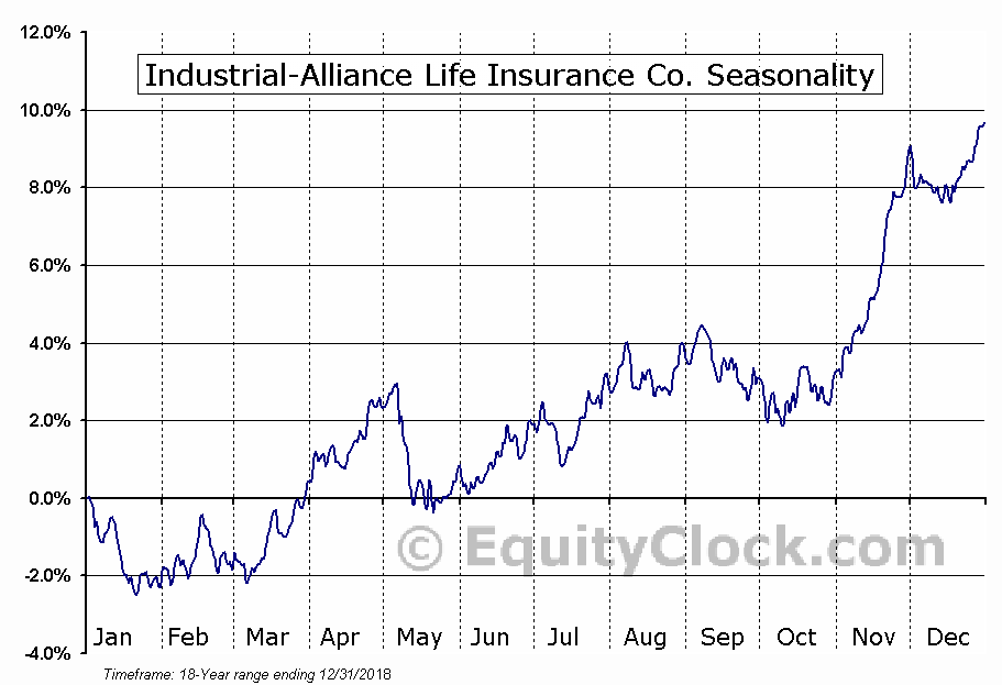 Industrial-Alliance Life (TSE:IAG) Seasonal Chart