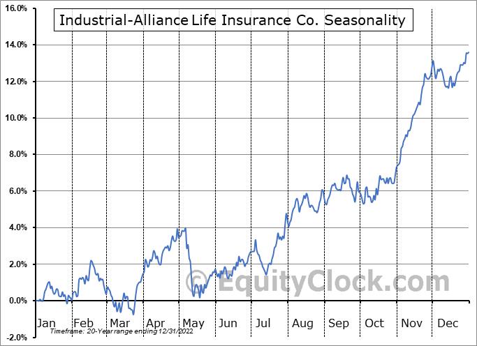 Industrial-Alliance Life Insurance Co. (TSE:IAG.TO) Seasonal Chart