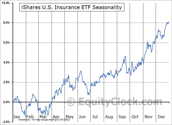 iShares U.S. Insurance ETF (NYSE:IAK) Seasonal Chart