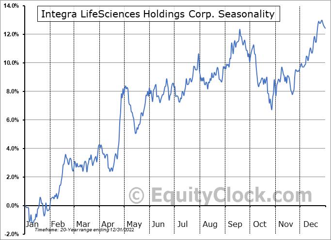 Integra LifeSciences Holdings Corp. (NASD:IART) Seasonal Chart