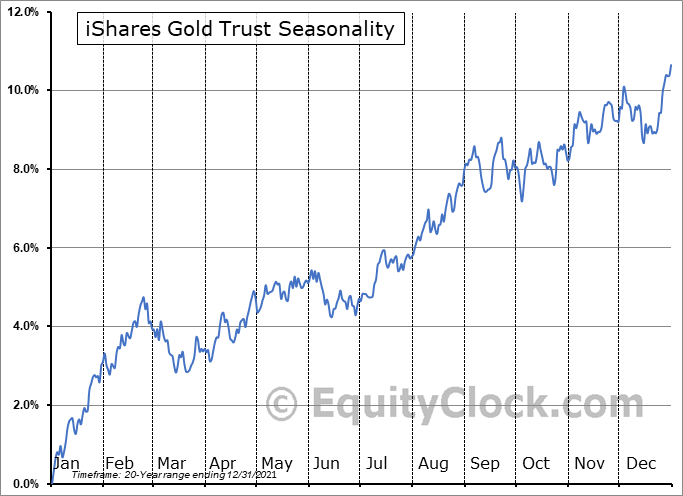 iShares Gold Trust (NYSE:IAU) Seasonal Chart