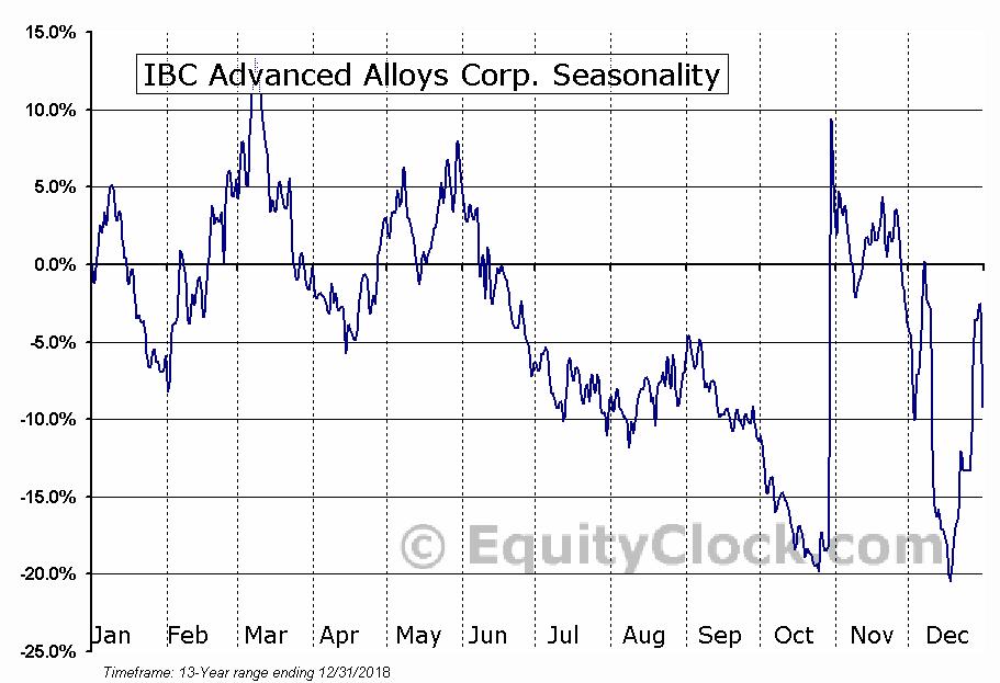 IBC Advanced Alloys Corp. (TSXV:IB) Seasonal Chart