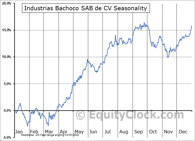 Industrias Bachoco SAB de CV (NYSE:IBA) Seasonal Chart
