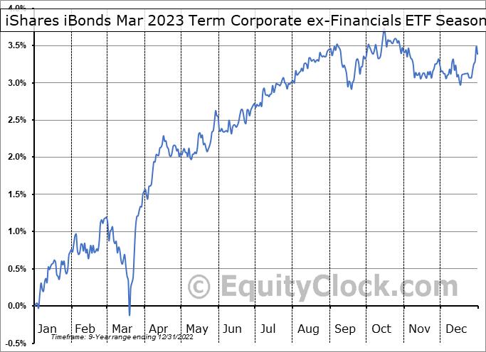 iShares iBonds Mar 2023 Term Corporate ex-Financials ETF (AMEX:IBCE) Seasonal Chart