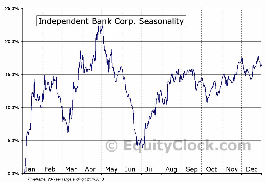 Independent Bank Corp. (NASD:IBCP) Seasonal Chart