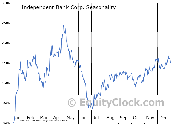 Independent Bank Corp. (NASD:IBCP) Seasonal Chart