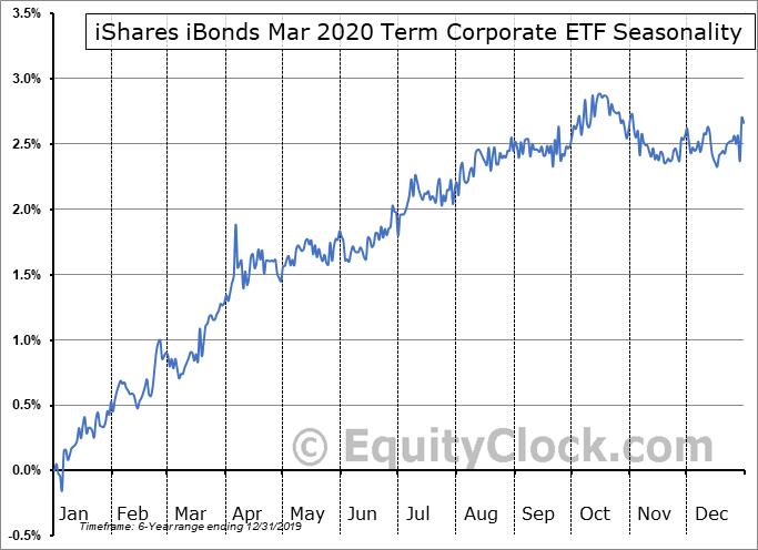 iShares iBonds Mar 2020 Term Corporate ETF (AMEX:IBDC) Seasonal Chart