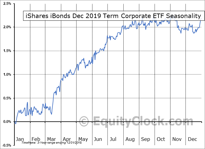 iShares iBonds Dec 2019 Term Corporate ETF (AMEX:IBDK) Seasonal Chart