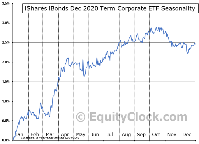 iShares iBonds Dec 2020 Term Corporate ETF (AMEX:IBDL) Seasonal Chart