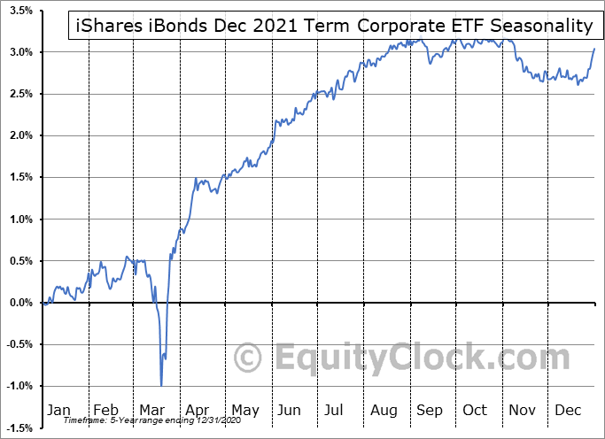 iShares iBonds Dec 2021 Term Corporate ETF (AMEX:IBDM) Seasonal Chart