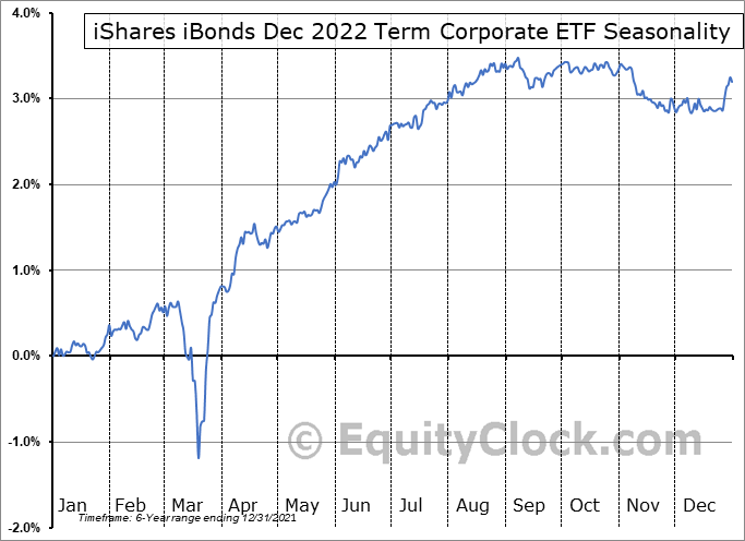 iShares iBonds Dec 2022 Term Corporate ETF (AMEX:IBDN) Seasonal Chart