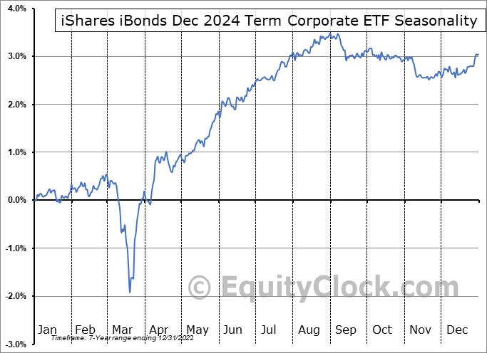 iShares iBonds Dec 2024 Term Corporate ETF (AMEX:IBDP) Seasonal Chart