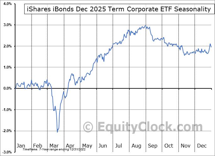 iShares iBonds Dec 2025 Term Corporate ETF (AMEX:IBDQ) Seasonal Chart