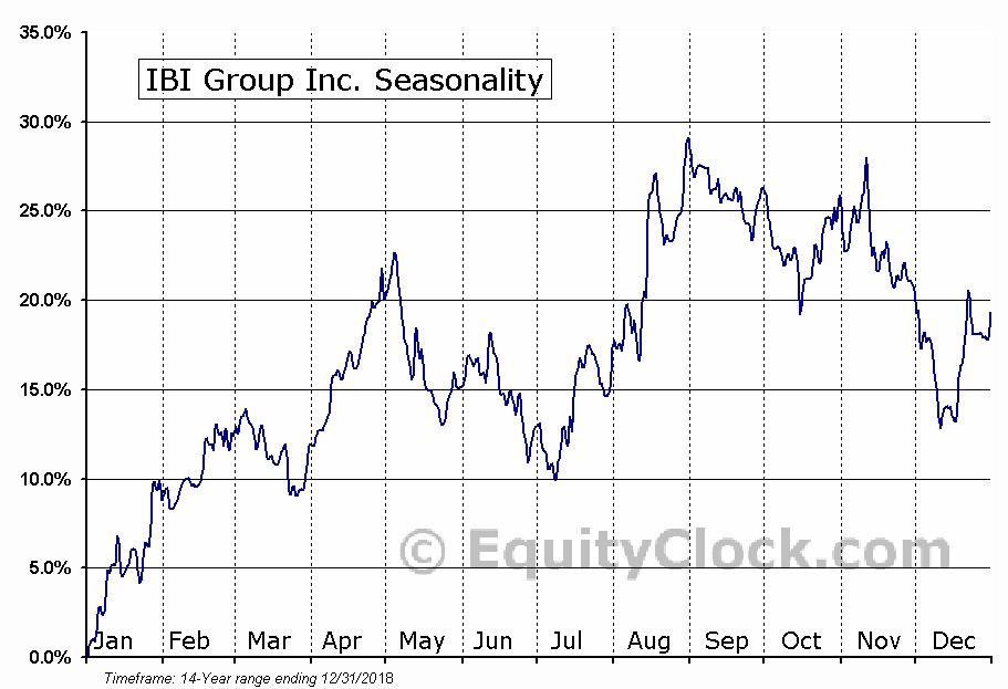 IBI Group (TSE:IBG) Seasonal Chart