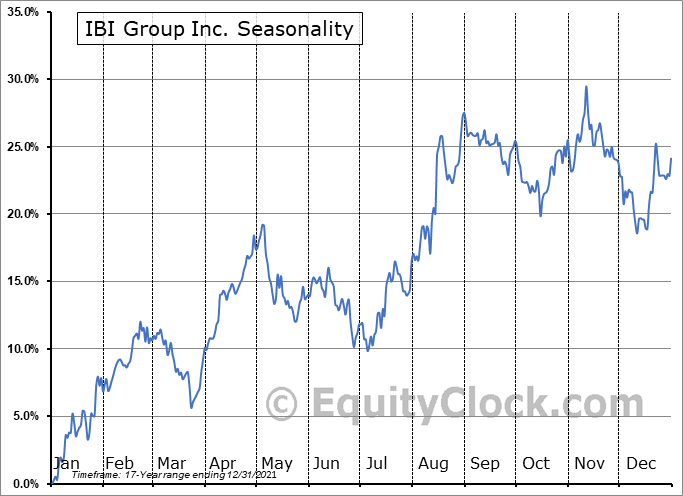 IBI Group Inc. (TSE:IBG.TO) Seasonal Chart
