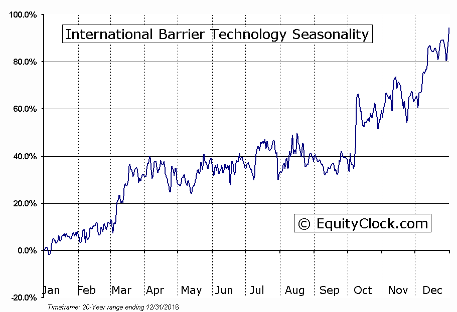 International Barrier Technology (TSXV:IBH) Seasonal Chart