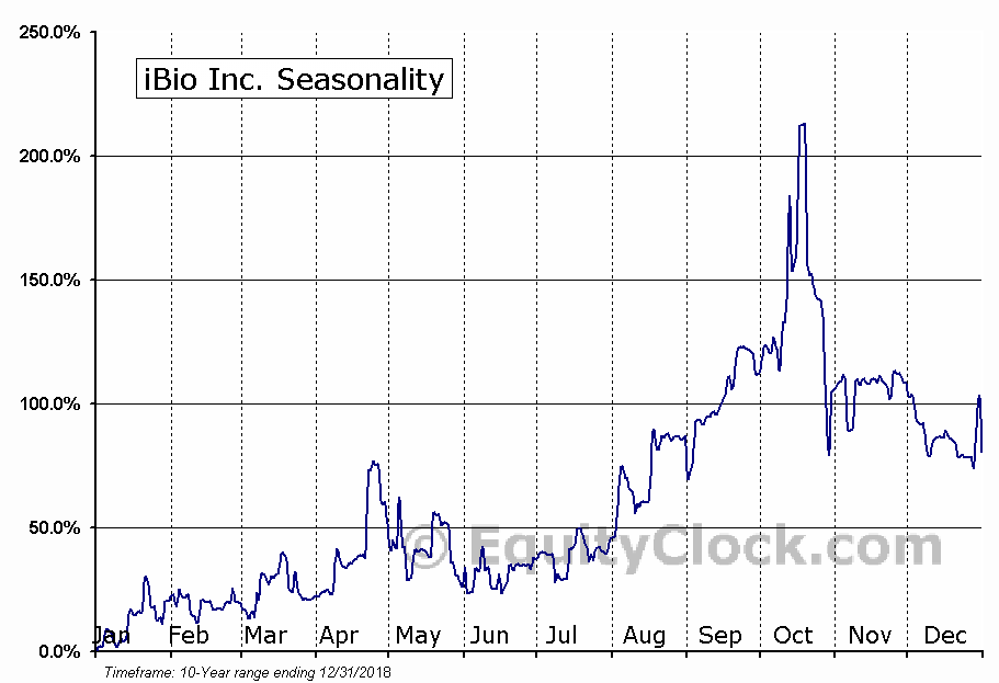iBio Inc. (AMEX:IBIO) Seasonal Chart