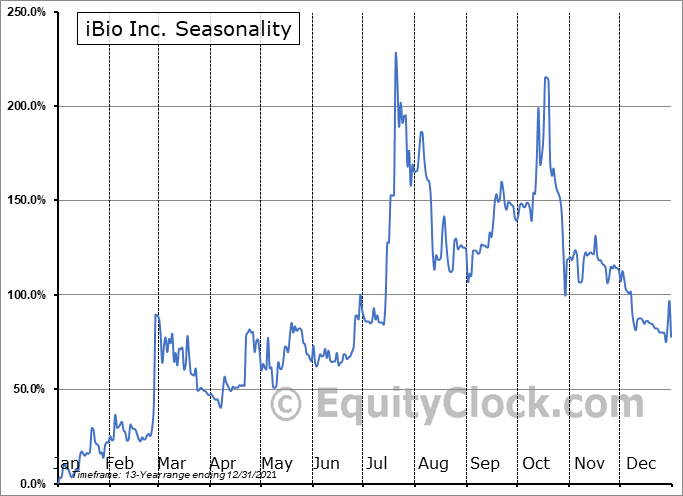 iBio Inc. (AMEX:IBIO) Seasonal Chart