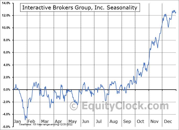 Interactive Brokers Group, Inc. (AMEX:IBKR) Seasonal Chart