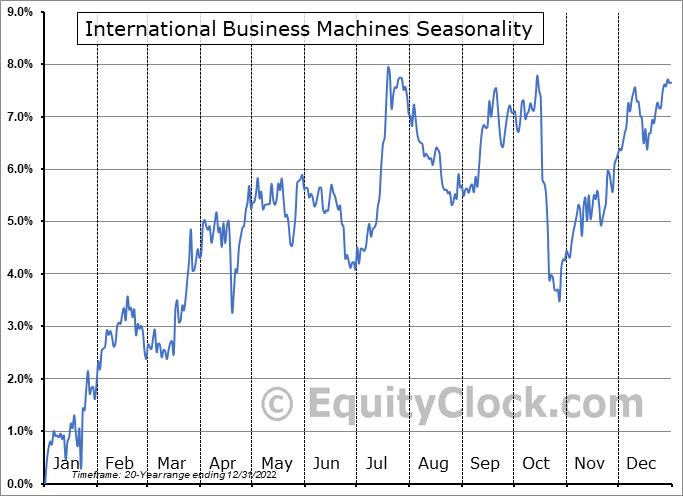 International Business Machines (NYSE:IBM) Seasonal Chart