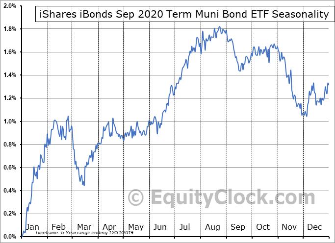 iShares iBonds Sep 2020 Term Muni Bond ETF (AMEX:IBMI) Seasonal Chart