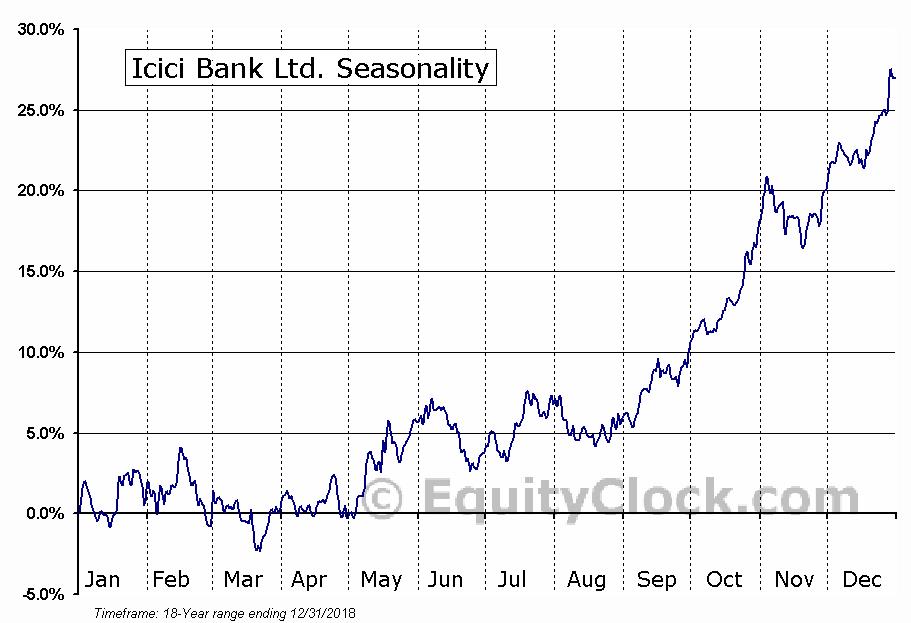 Icici Bank Ltd. (NYSE:IBN) Seasonal Chart