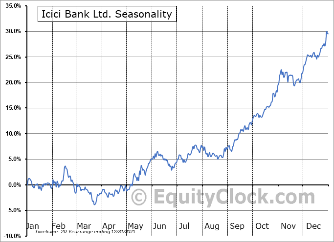 Icici Bank Ltd. (NYSE:IBN) Seasonal Chart