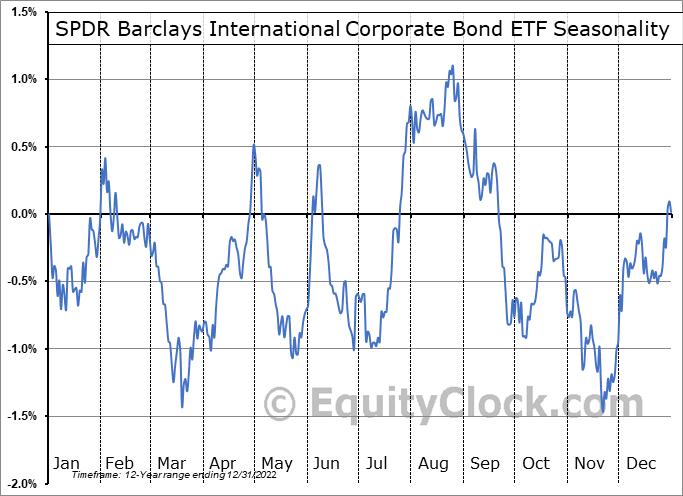SPDR Barclays International Corporate Bond ETF (NYSE:IBND) Seasonal Chart