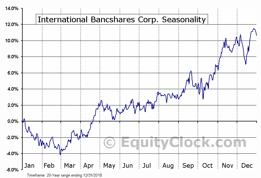 International Bancshares Corp. (NASD:IBOC) Seasonal Chart