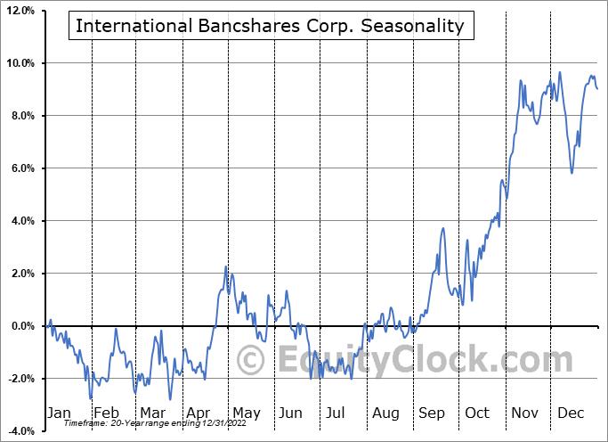 International Bancshares Corp. (NASD:IBOC) Seasonal Chart