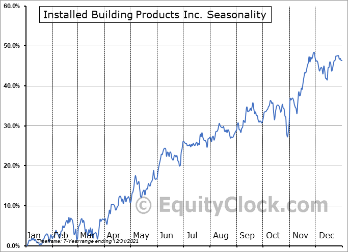 Installed Building Products Inc. (NYSE:IBP) Seasonal Chart