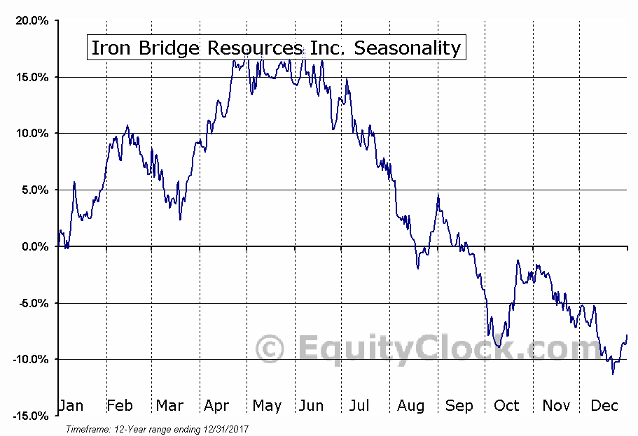 Iron Bridge Resources Inc. (TSE:IBR.TO) Seasonal Chart