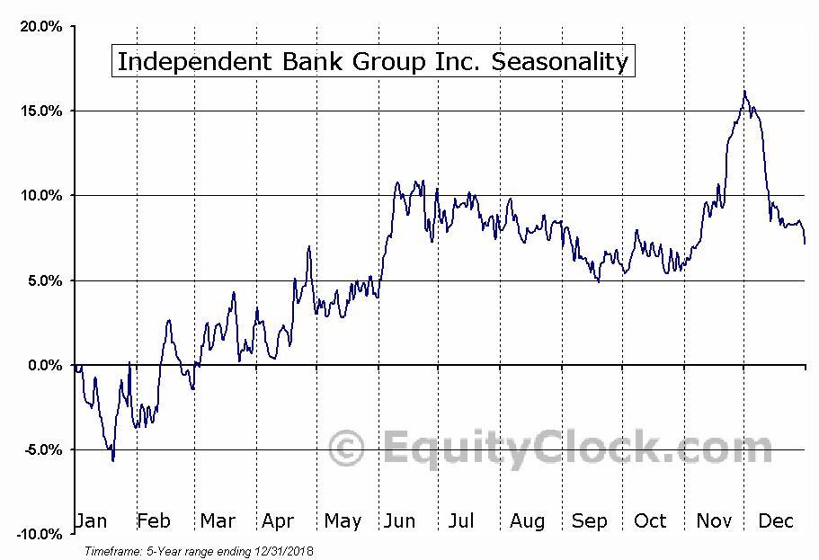 Independent Bank Group Inc. (NASD:IBTX) Seasonal Chart